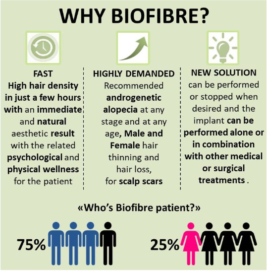 Bio Synthetic Hair Transplant Price In Delhi (India) - Cost Of Biofibre Synthetic Hair Implant